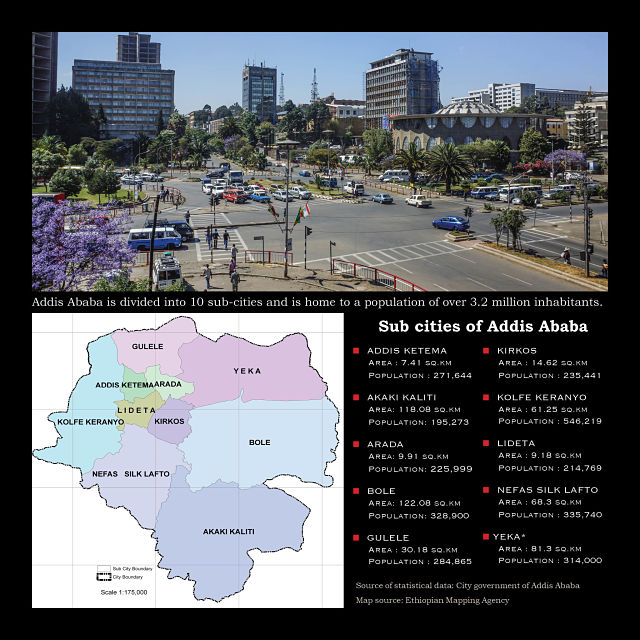 Sub cities in addis abeba